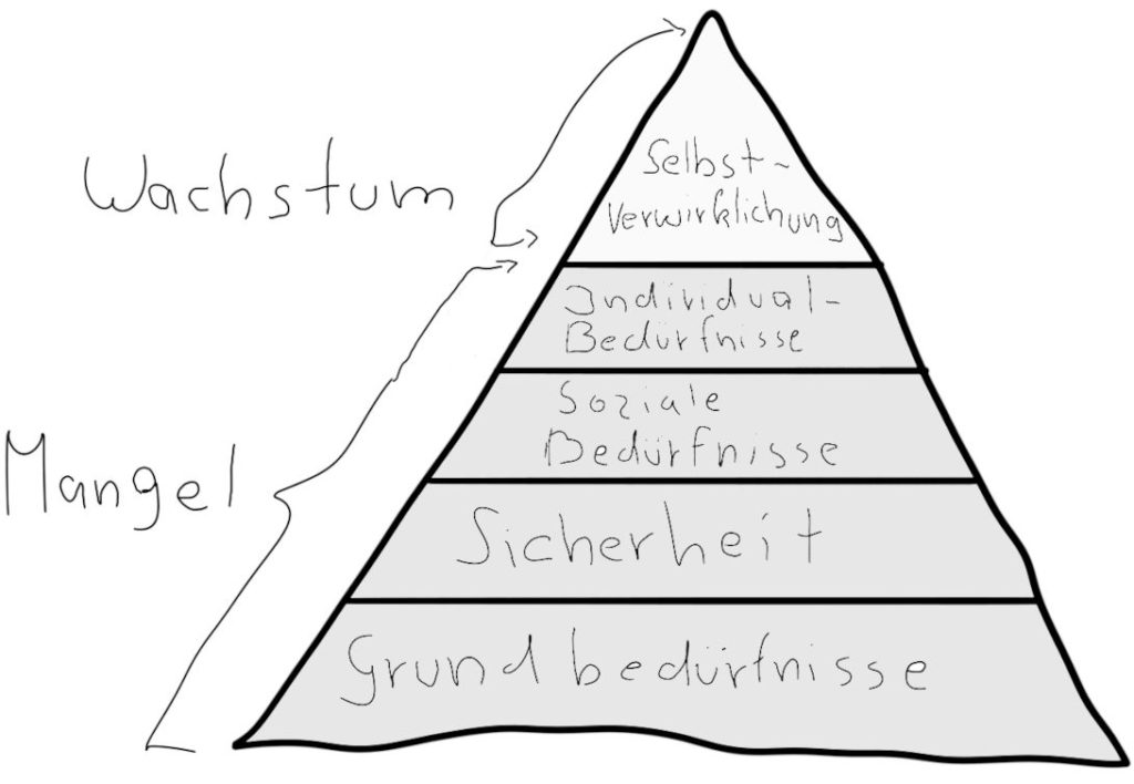 maslowsche-beduerfnispyramide